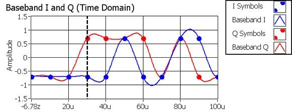 Quadrature Amplitude Modulation (QAM) - National Instruments