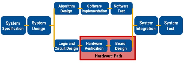 Graphical System Design Basics Accelerating Development Time And Bringing Embedded Design To The Masses Ni