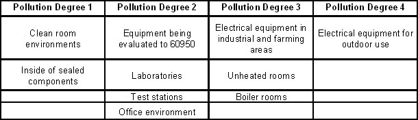 Pollution Degree Rating for Electrical Equipment - National