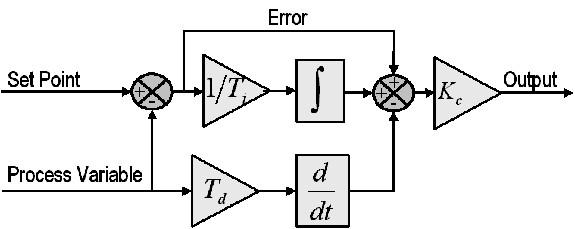 figure 4: block diagram of a basic pid control algorithm