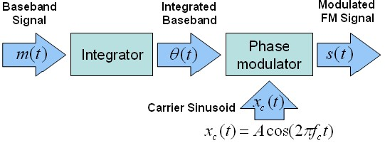 Frequency Modulation (FM) - National Instruments