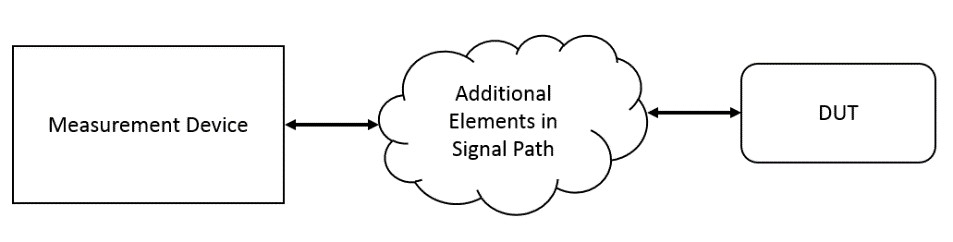 how the NI SLSC can be used to add additional elements to the signal path in a typical test system