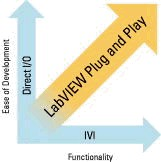 LabVIEW Plug and Play