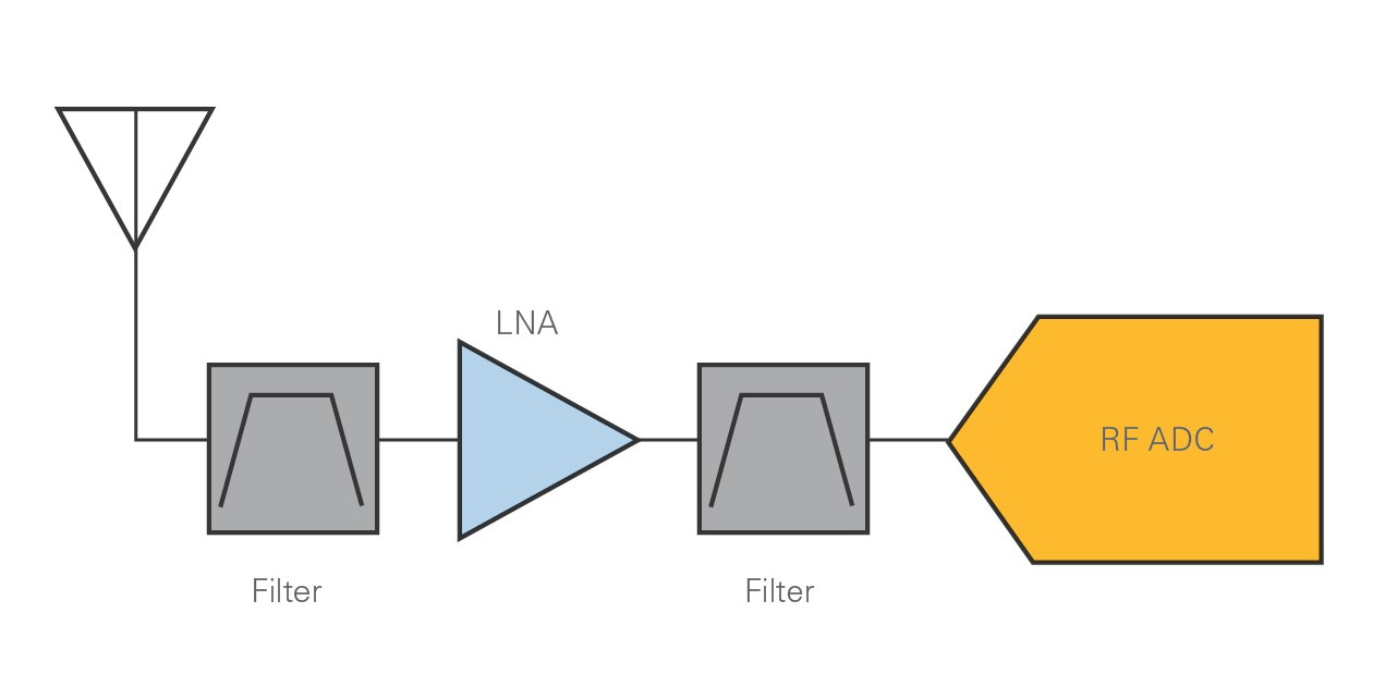 A direct RF sampling receiver architecture can consist of just a low-noise amplifier, the appropriate filters, and the ADC
