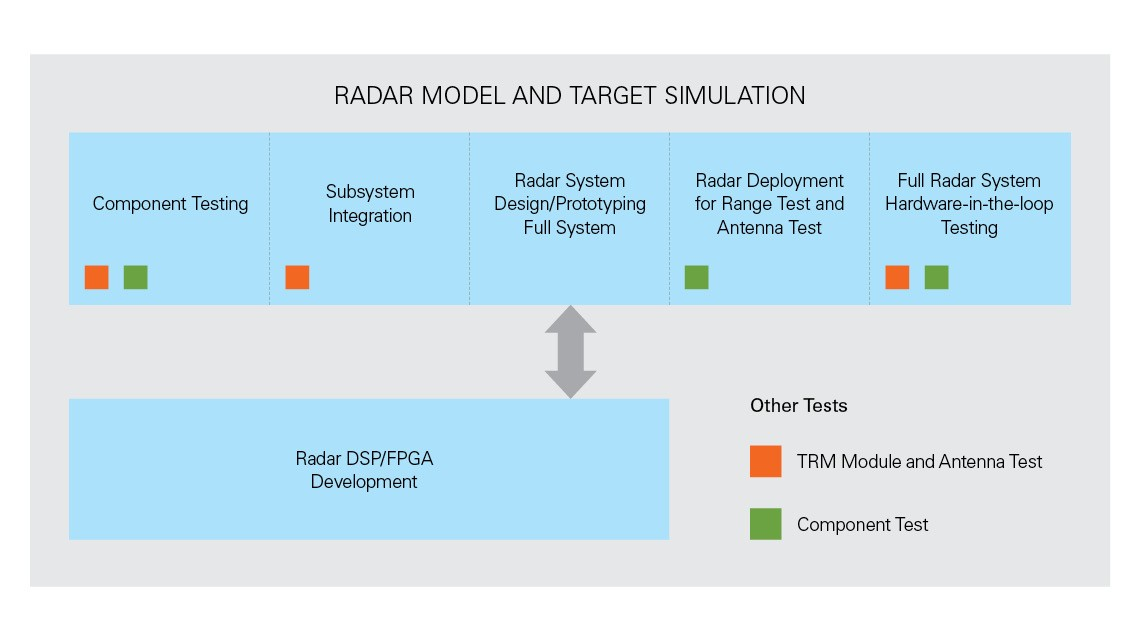 Key Considerations for Radar Test - National Instruments