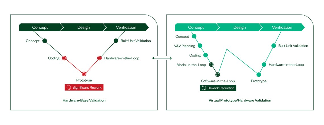 A virtual prototype and hardware validation approach reduces rework