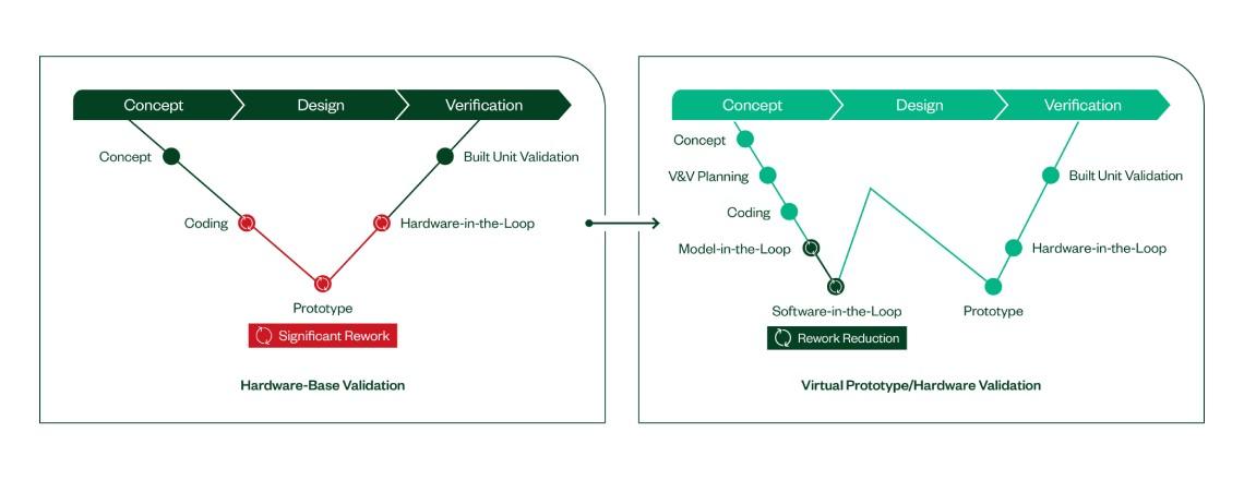 虚拟原型和硬件验证方法可减少返工