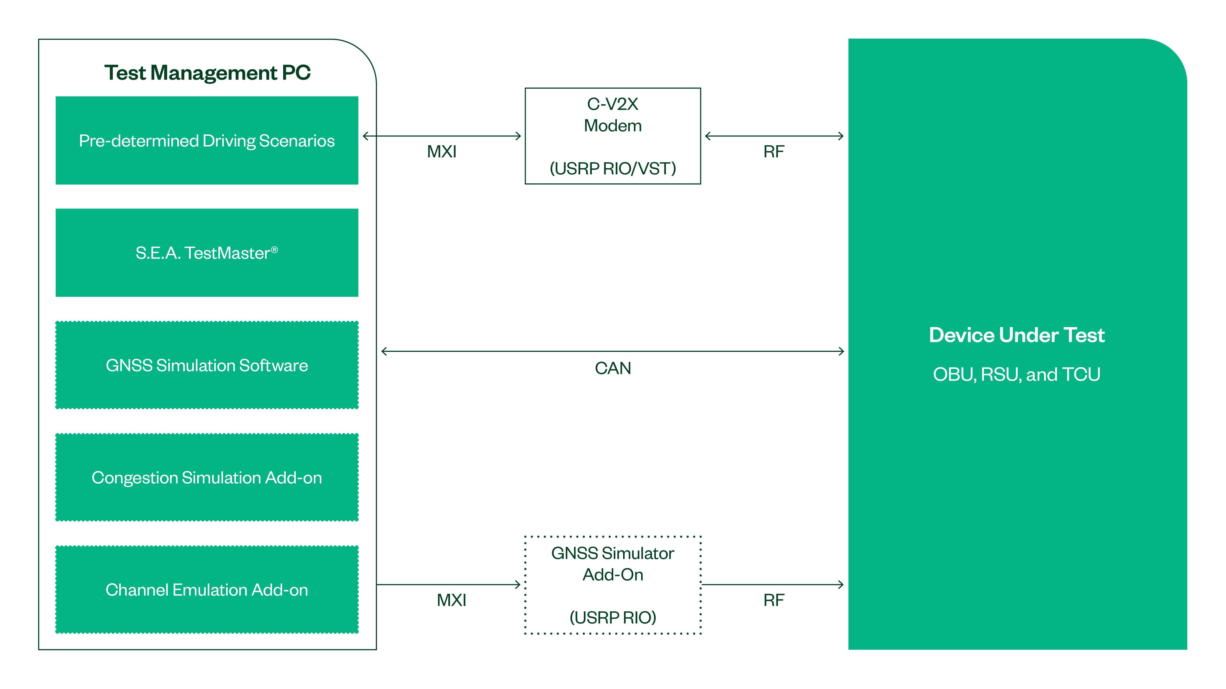 This S.E.A. V2X testbed is based on an NI SDR platform