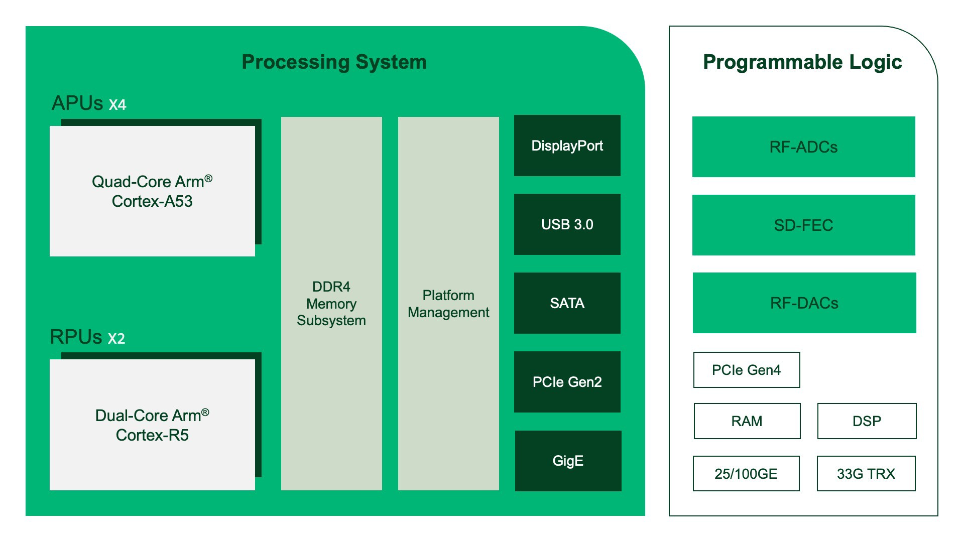 Diagram showing onboard processors and logic in the NI Ettus USRP X410