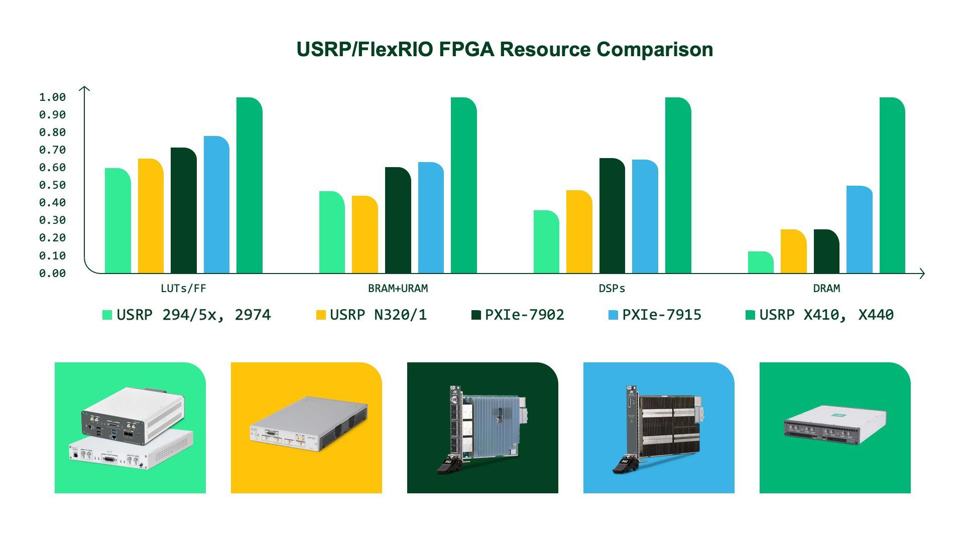 FPGA-enabled USRP devices