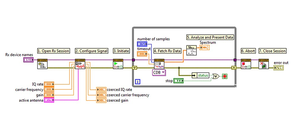 Programming on Ettus Research USRPs using LabVIEW with with NI-USRP driver API