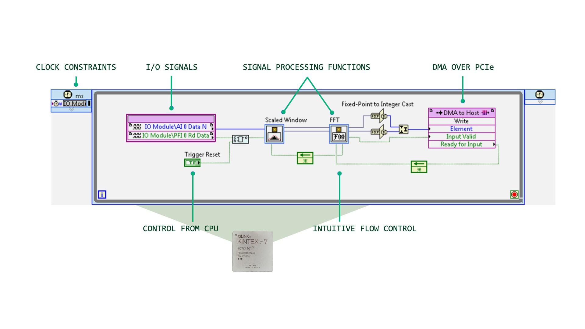 LabVIEW screenshot of an FPGA block diagram