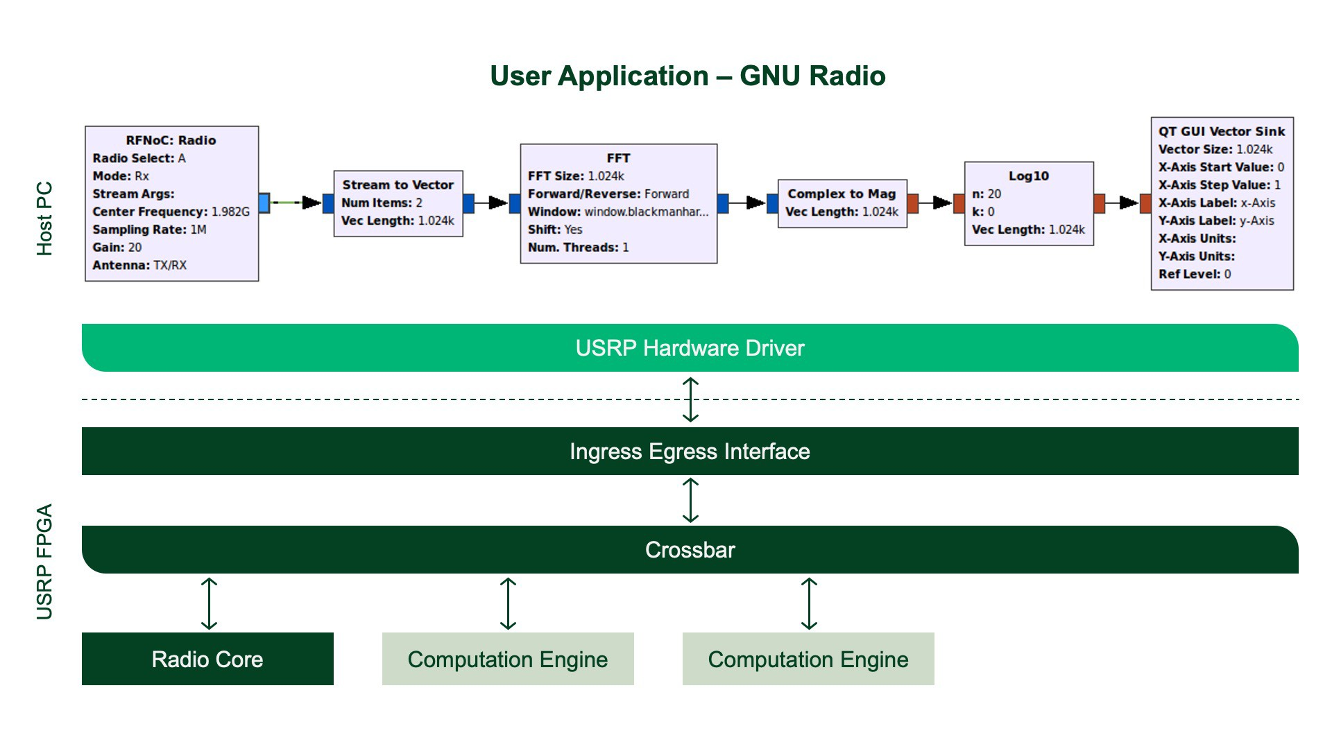 Diagram showing RFNoC workflow