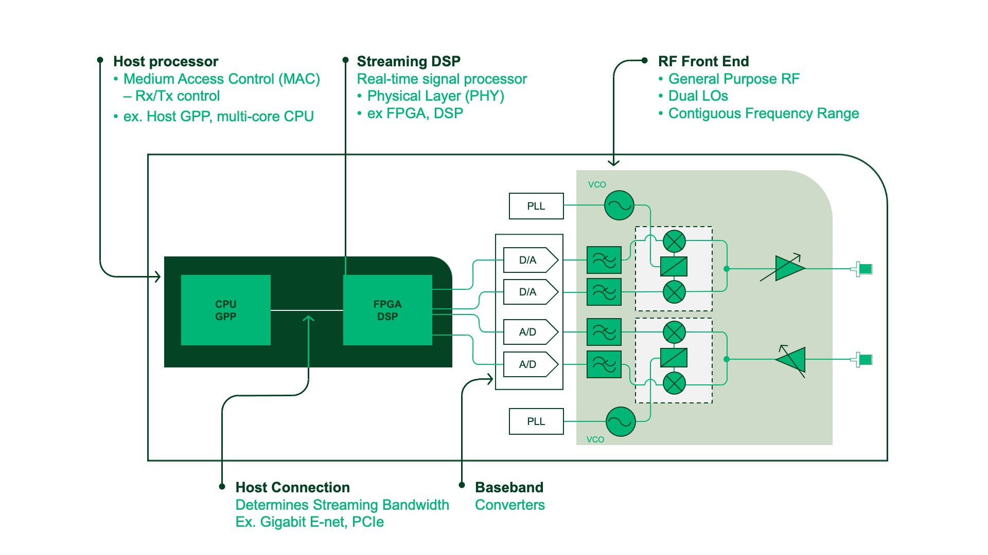 Diagram of USRP device