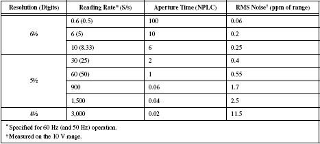 Figure 5, 4065 Reading Rate vs Resolution