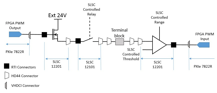 The PWM signal is generated in the FPGA
