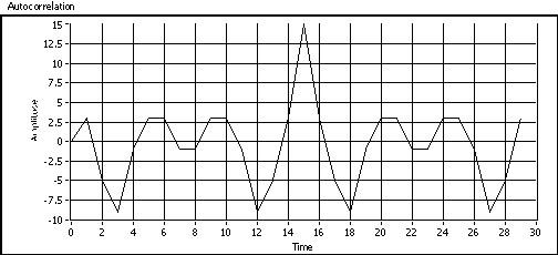 Understanding Spread Spectrum for Communications - National Instruments