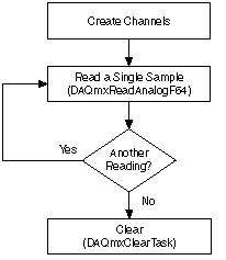 AI Single Sample Flowchart