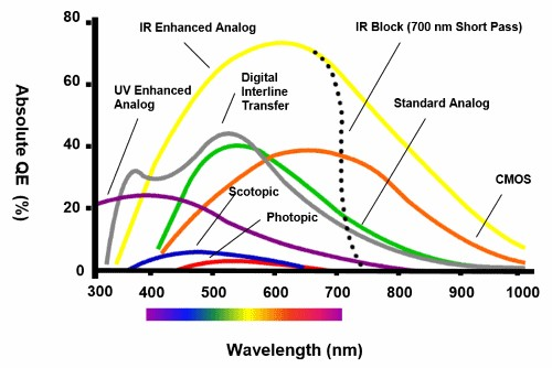 A Practical Guide to Machine Vision Lighting - National Instruments