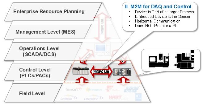 OPC UA Enabling M2M Communications in Smart Machines