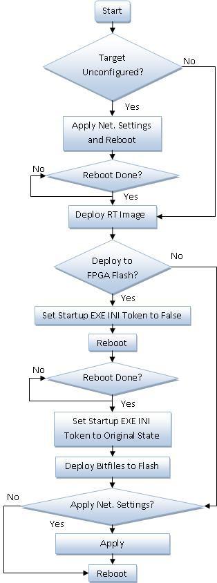 Deployment Process Flowchart