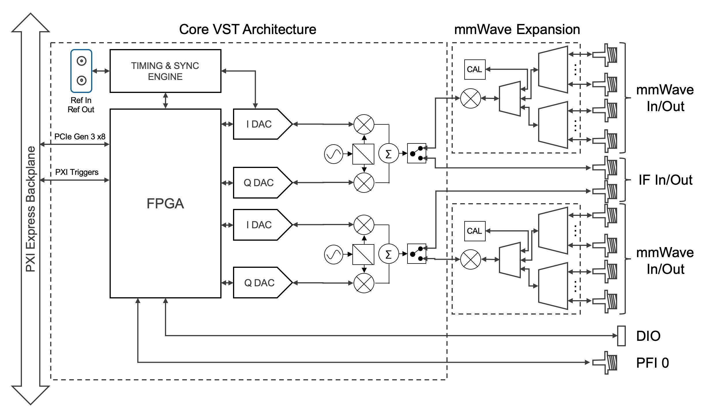 PXI Vector Signal Transceiver (VST) core block diagram with mmWave extension