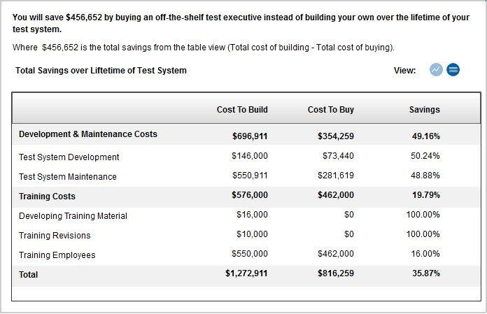 Total Cost Over Lifetime of Test System