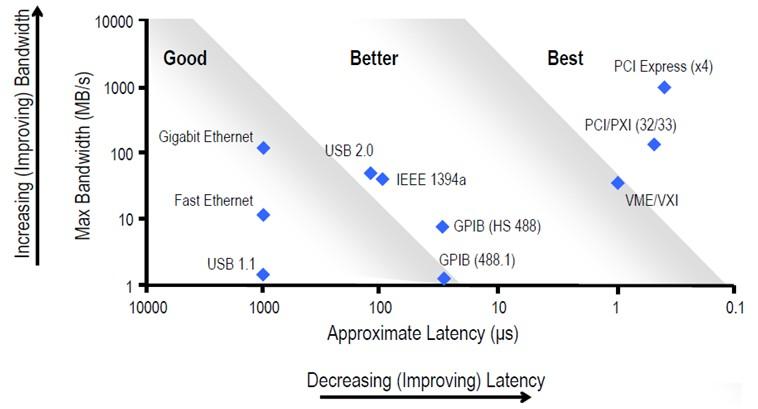 PCI PCIe PXI PXIe USB Bus Schnittstelle Wartezeit Bandbreite Vergleich