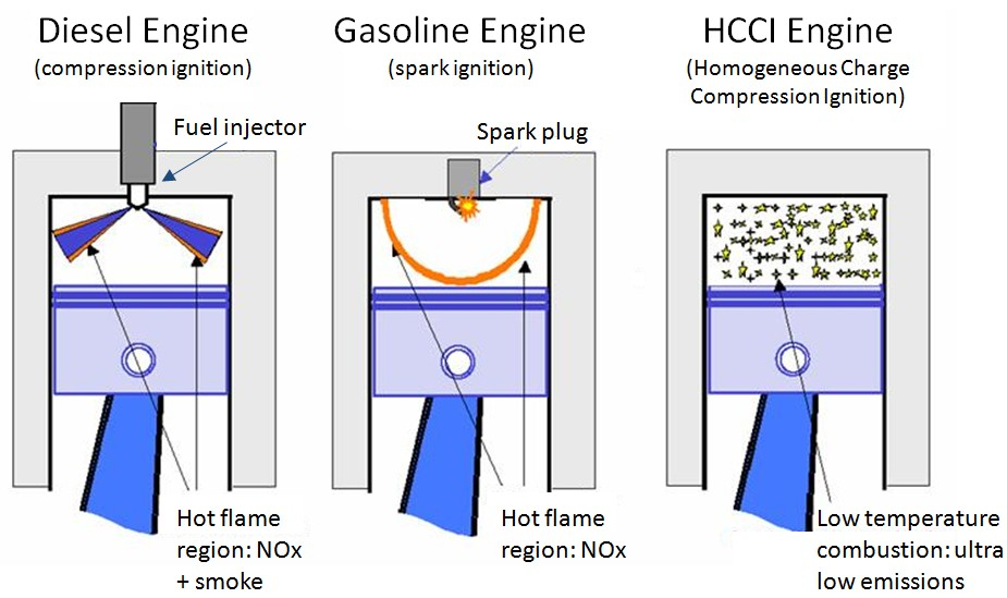 Subsystems Required to Control Low Temperature Combustion Engines ...