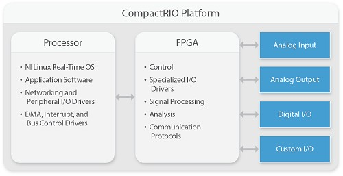 The user-programmable FPGA adds the performance and reliability needed for industrial embedded systems with high-speed control, inline data processing, or complex timing and triggering