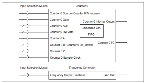 CompactDAQ cDAQ Counter Frequency Input Output Example