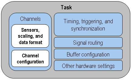 DAQmx Task State Model