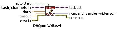 DAQmx Write