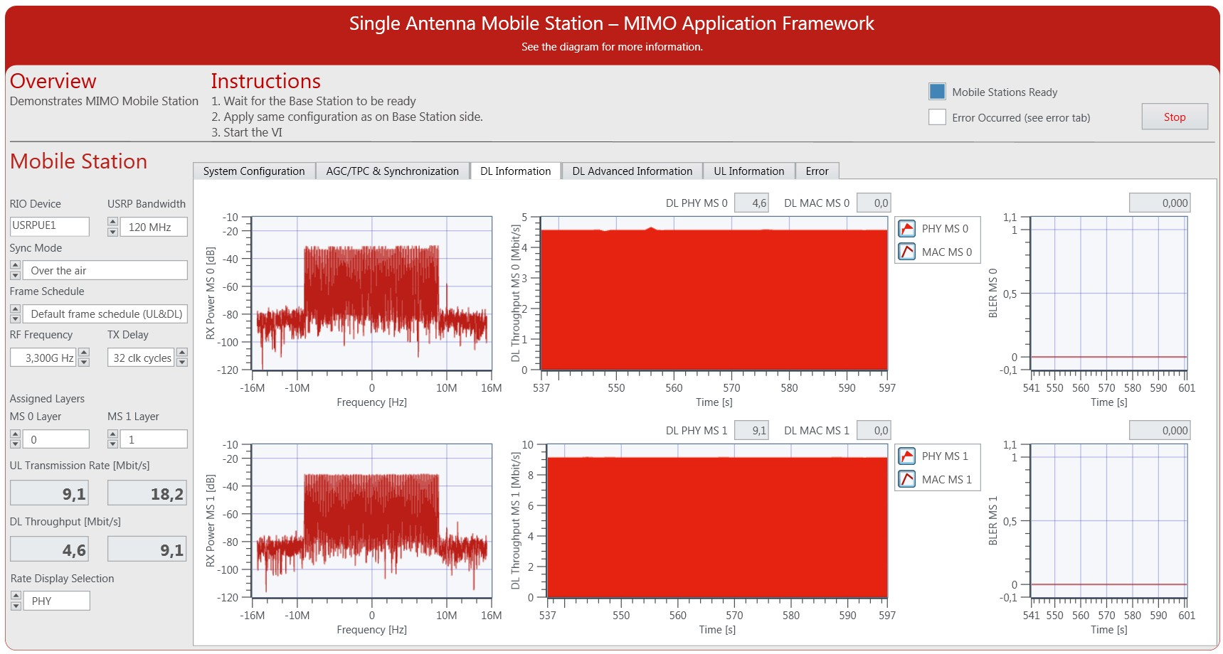 MIMO Application Framework Mobile Station Downlink Received Signal Spectrum and Measured Throughput