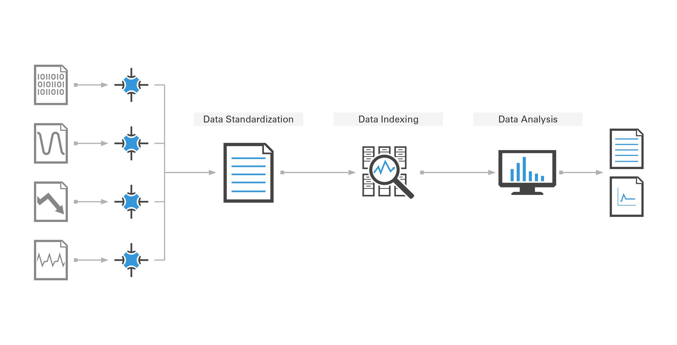Automatically standardize, mine, analyze, and generate reports on data on the server with the Data Management Software Suite