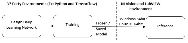 Deploying Deep Learning Models to NI Hardware - National Instruments