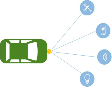 VX2, Lidar, and GNSS for the Connected Car