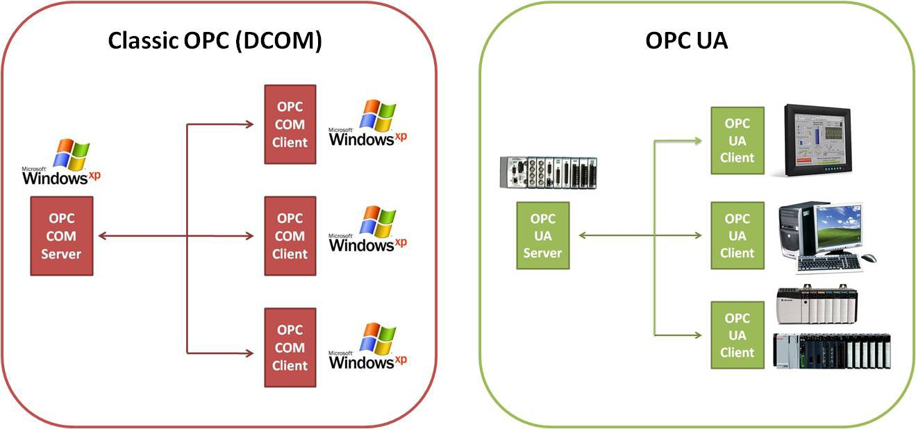 PC UA bypasses the need for a Windows-based component and can communicate directly with embedded OPC UA servers on PLCs