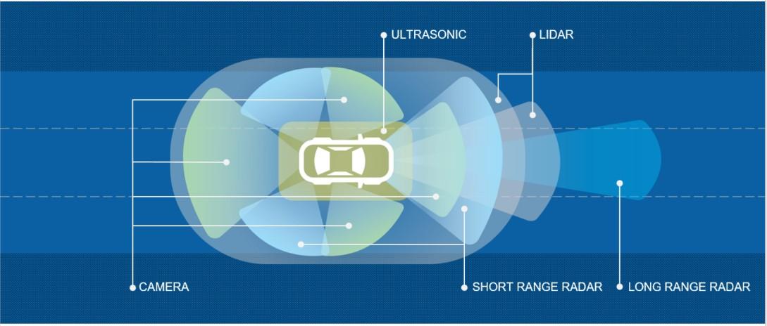 Visualisation de l'environnement de la voiture
