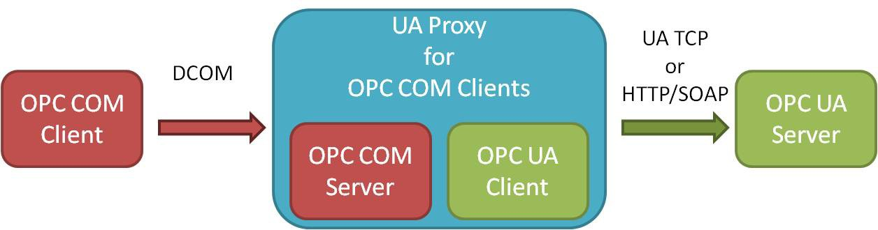 Classic OPC COM-based Clients require a UA Proxy to communicate with UA Servers