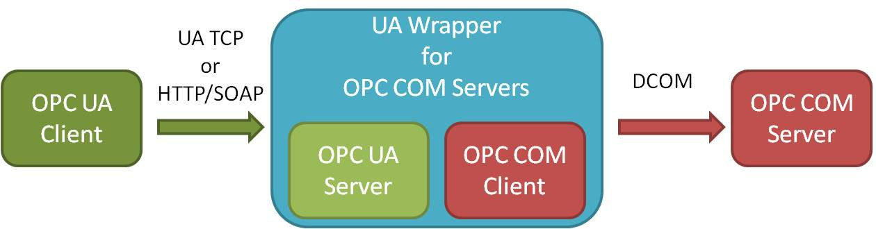 Classic OPC COM-based Servers require UA Wrappers to interact with UA Clients