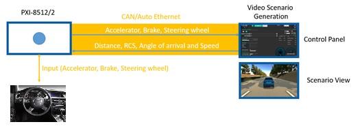 Vehicle Communication Emulation