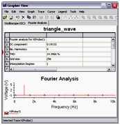 Fourier Analysis results