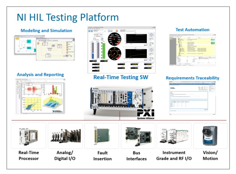 Hardware-in-the-Loop (HIL) Test System Architectures - National