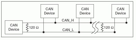 CAN Physical Layer and Termination Guide - National Instruments on can filter, can dimensions, can design, can go, can wire, can fan, can frame,