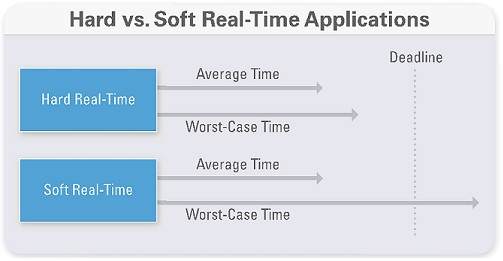 Hard vs. Soft Real-Time Applications