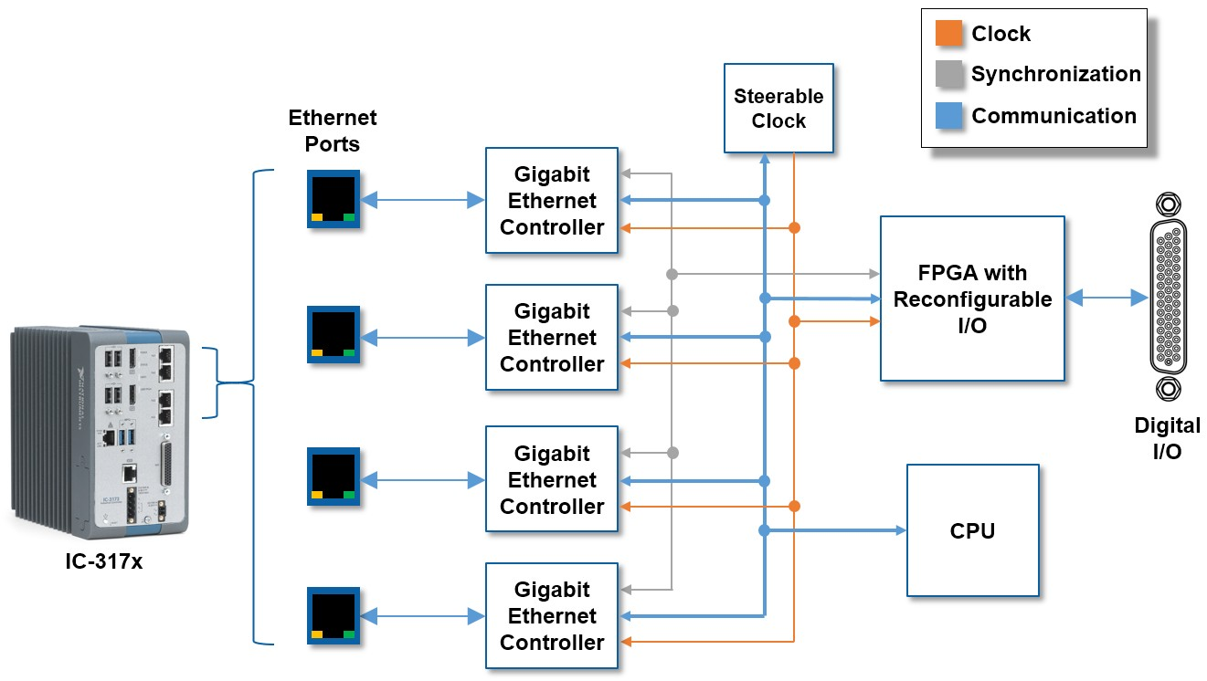 The FPGA is synchronized to the 1588 master clock in IC-317x models of Industrial Controllers, and CompactRIO controller with synchronization enabled