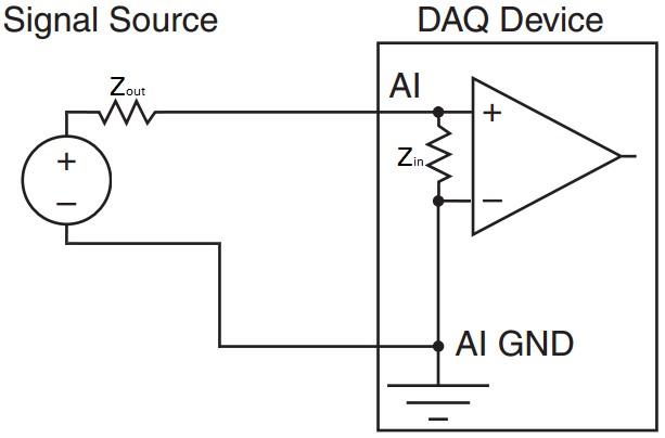 Beispiel für DAQ-Gerät-Eingangsimpedanz