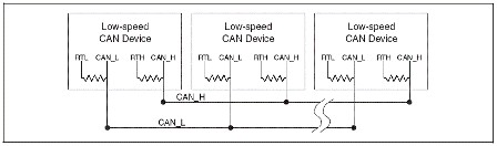 low-speed can cables and accessories