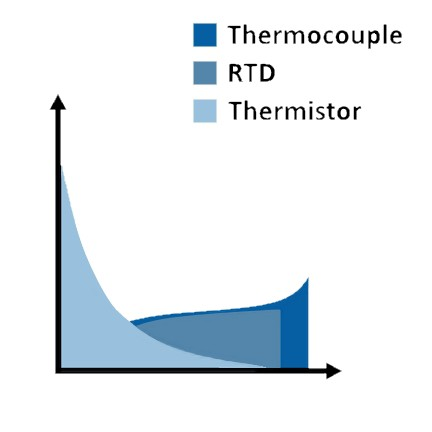Overview of Temperature Sensors - National Instruments
